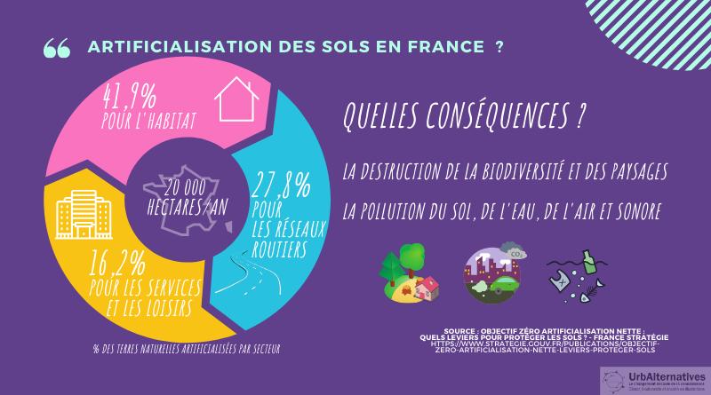 Artificialisation des sols en France