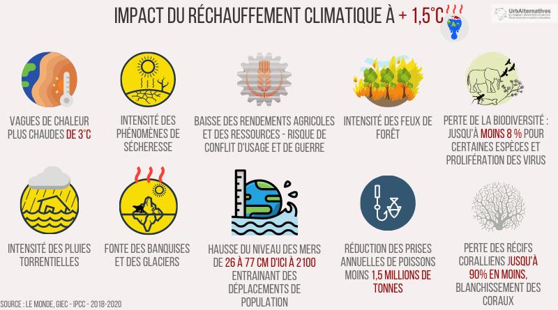 Impact du réchauffement climatique à +1,5°C