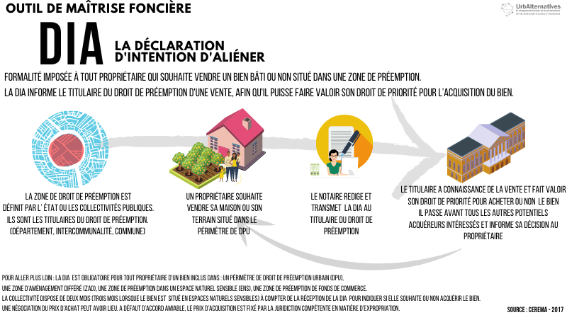La Déclaration d'Intention d'Aliéner (DIA)
