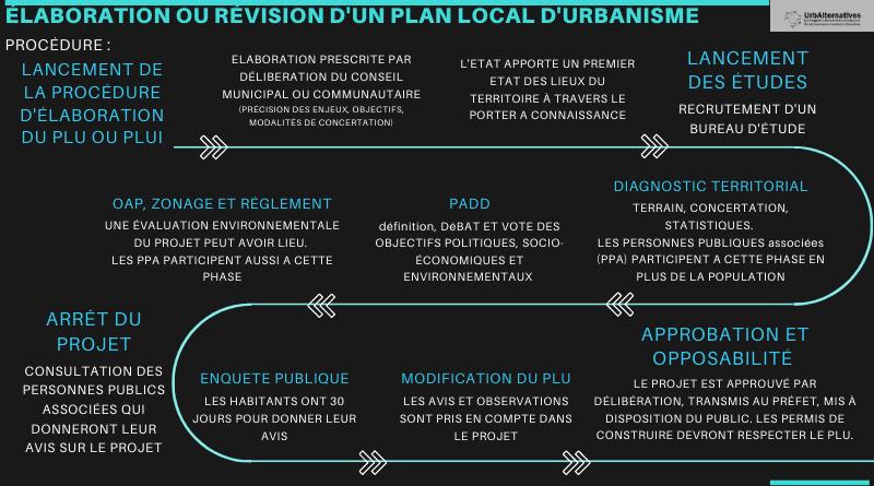 L'élaboration du Plan Local d'Urbanisme (PLU)
