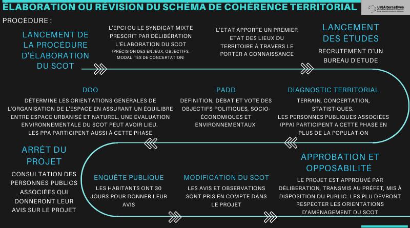 L'élaboration du Schéma de Cohérence Territoriale (SCoT)