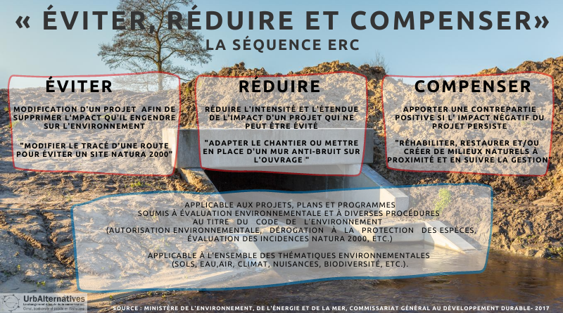 """Séquence """"Éviter, Réduire, Compenser"""" (ERC)"""