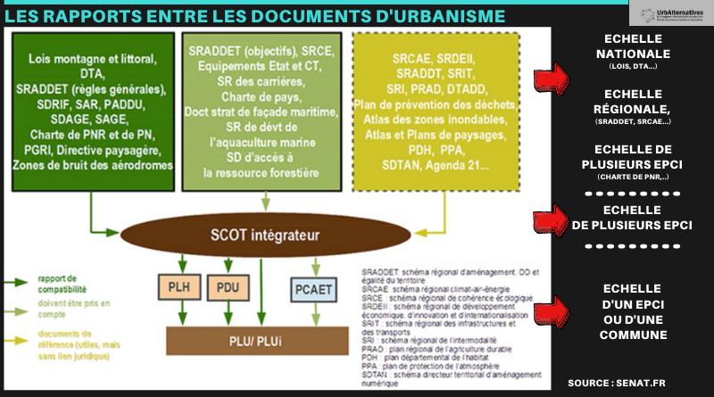 Les rapports entre les documents de planification