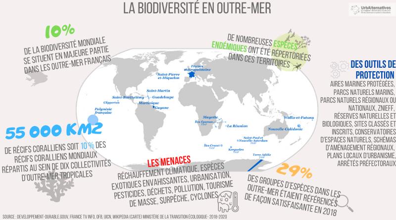 La biodiversité dans les Outre-mer français