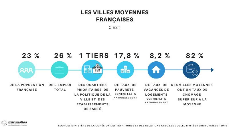 6 chiffres clés sur les villes moyennes françaises