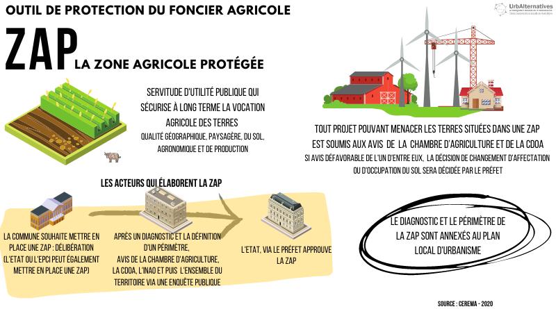 La Zone Agricole Protégée (ZAP)