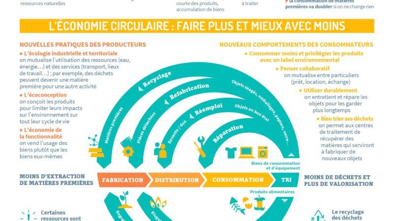 L'économie circulaire [ADEME]