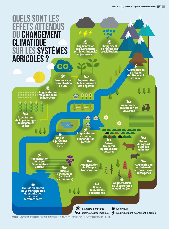 Changement climatique et système agricole [Ministère de l'Agriculture et de l'Alimentation]