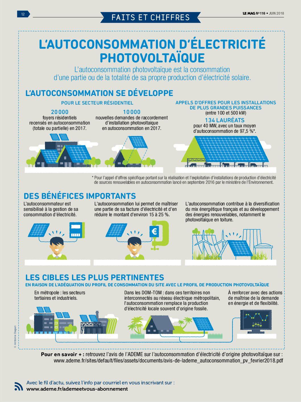 L'autoconsommation avec le photovoltaïque [ADEME]