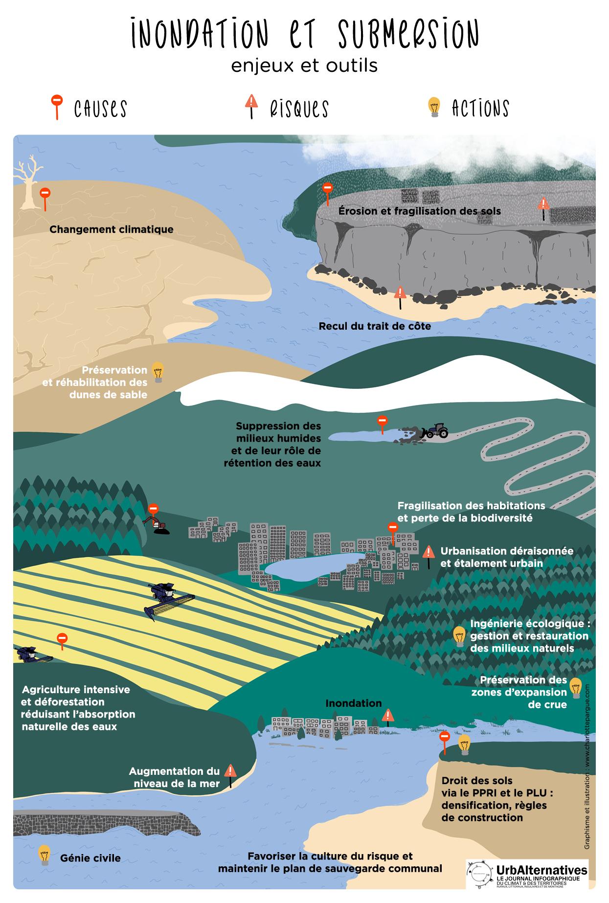 Inondation et submersion : enjeux et outils